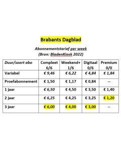 Brabants Dagblad Abonnement wijzigen