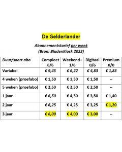 De Gelderlander Abonnement wijzigen