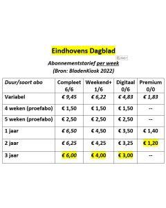 Eindhovens Dagblad Abonnement wijzigen