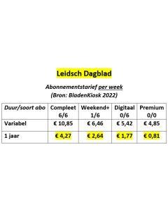 Leidsch Dagblad Abonnement wijzigen