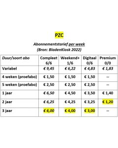 PZC Abonnement wijzigen